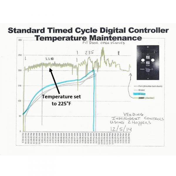 standard-controller